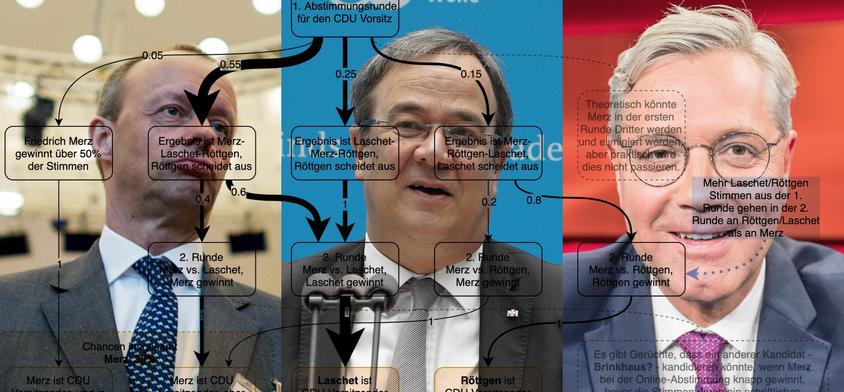 #CDUVorsitz 2021 – diagrams to work out who will likely be AKK's successor, and CDU-CSU Chancellor Candidate